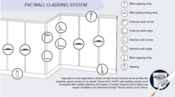 Installation: Wall Cladding Installation Diagram